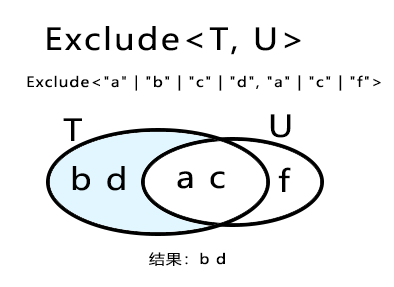 Exclude